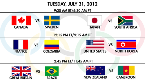 thrace-:  Day 3 of the Olympic women's football tournament. Time Zone Converter if you don't live in the US Brazil, Great Britain, and the United States are all guaranteed quarterfinal berths based on points (6 each).   LIVESTREAM LINKS: Check these links tomorrow close to game time.  First Row Sports links tend to start very close to kickoff, usually in the middle of the anthems. FirstRowSports OleOleTV LiveTV SportLemon Rojadirecta JustinTV