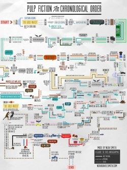sickgirlworld:  Pulp Fiction in Chronological Order