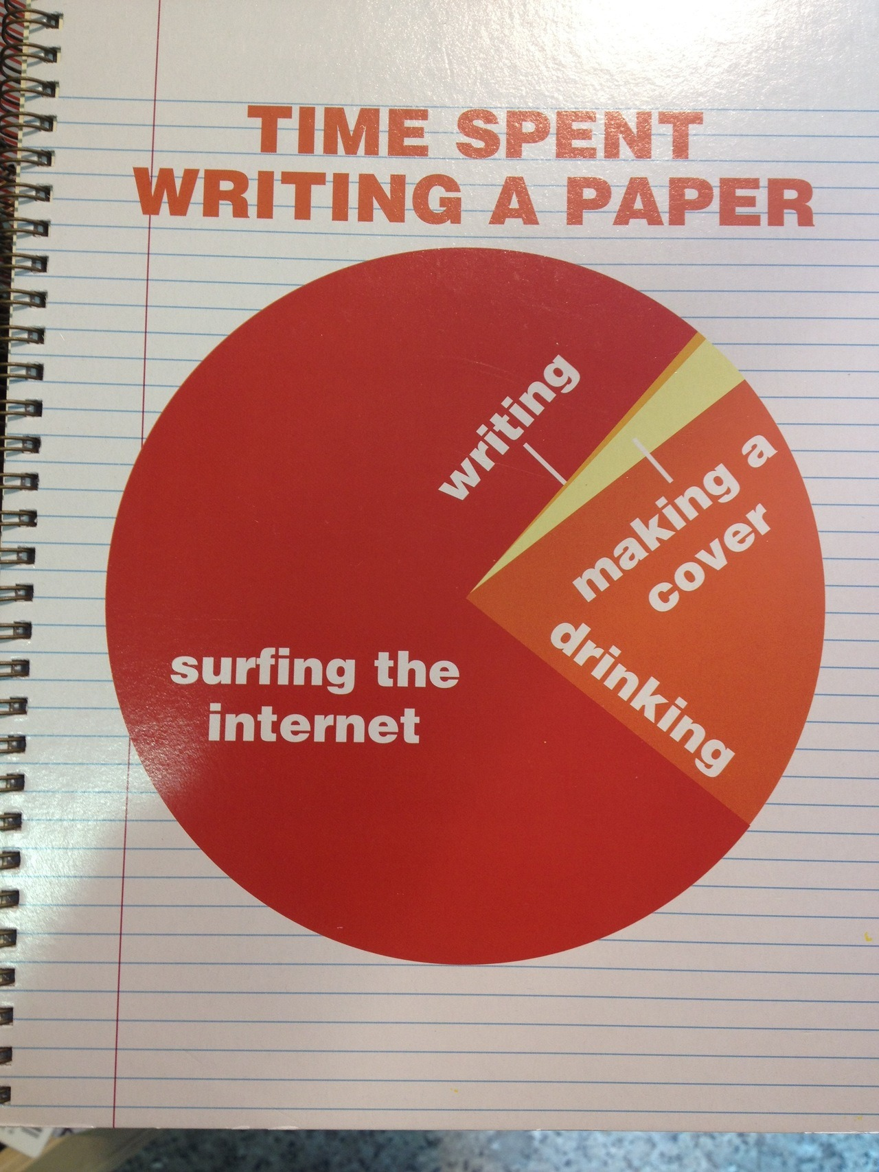 How to write a paper, according to this notebook at Urban Outfitters. -typesetpages You know what else you can find at Urban Outfitters?! This.