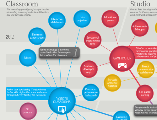 Envisioning the Future of Educational Technology (click through for full size!) via TFE Research and Envisioning Technology