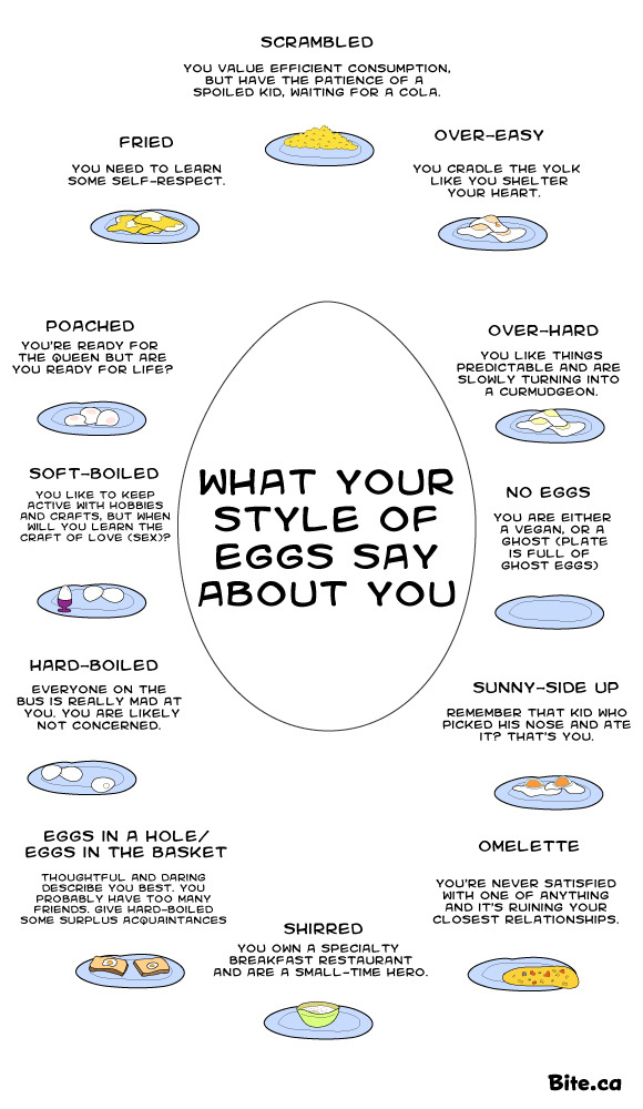 ilovecharts:  What Your Style Of Eggs Says About You