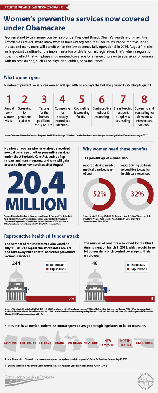 think-progress:  Eight ways women will benefit from Obamacare STARTING TOMORROW.