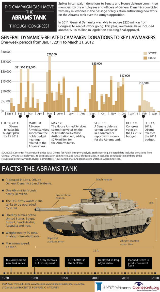 motherjones:  There's Only One Tank the Army Can't Stop The M1 Abrams tank has survived the Cold War, Iraq, and Afghanistan. No wonder—it weighs as much as nine elephants and is fitted with a cannon capable of turning a building to rubble from two and a half miles away. But now the hulking, clanking machine finds itself a target in an unusual battle between the Defense Department and lawmakers who are the beneficiaries of large donations by its manufacturer.