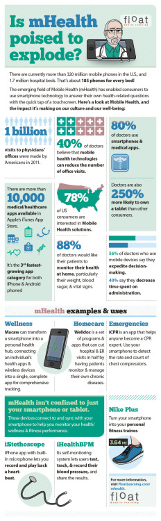 Infographic: The mHealth Market is Exploding | mHealthWatch