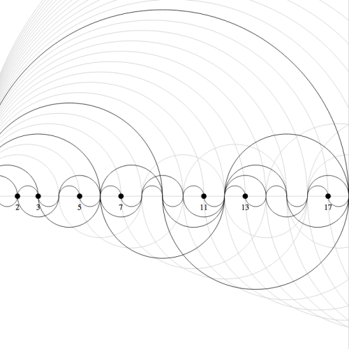 Visualizing Prime Numbers Jason Davies has created a way to visualize prime numbers as periodic curves (curves that repeat every n points). Wherever only two curves intersect (for 1 and the number), that's a prime. Play with the interactive, zoomable version here. Awesome stuff!