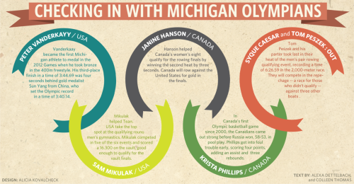 """Checking in with Michigan Olympians,"" infographic for the Michigan Daily, by Alicia Kovalcheck. 30 July 2012."