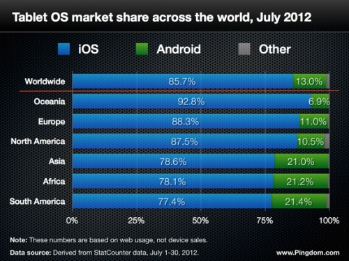 Pingdom published some stats on tablet use around the world. Among its findings is the lack of dominance of the iPad in Indonesia where it has only 55% tablet share ahead of Android tablets at 44%. The data relates to the use of tablets on the web, not sales. You can read the rest of the report on Pingdom's website.