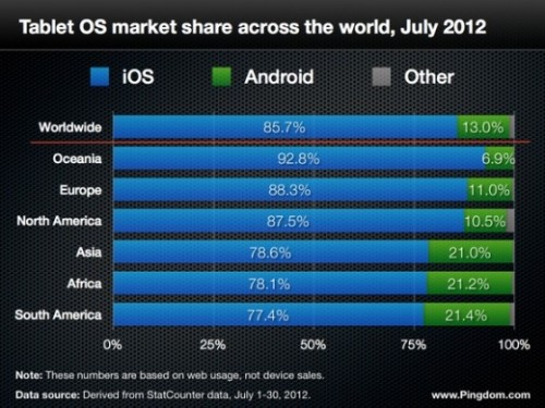 thenextweb:  (via Apple Continues to Dominate on Tablets: iPad at 85.5% of Web Usage)