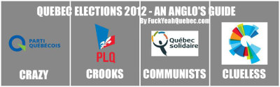 Quebec Elections 2012 - An Anglo's Guide. Happy voting! To make it even more simpler for you: Liberal Party of Quebec (status quo) and Coalition Avenir Québec - Keep current constitutional arrangements (Quebec in Canada) Parti Québécois and Québec solidaire - Achieve sovereignty for Quebec The nice thing about this election is that there are for the first time two viable options for each constitutional preference.