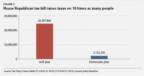 (via House GOP Tax Plan Raises Taxes On 10 Times As Many People As Democratic Proposal | ThinkProgress)