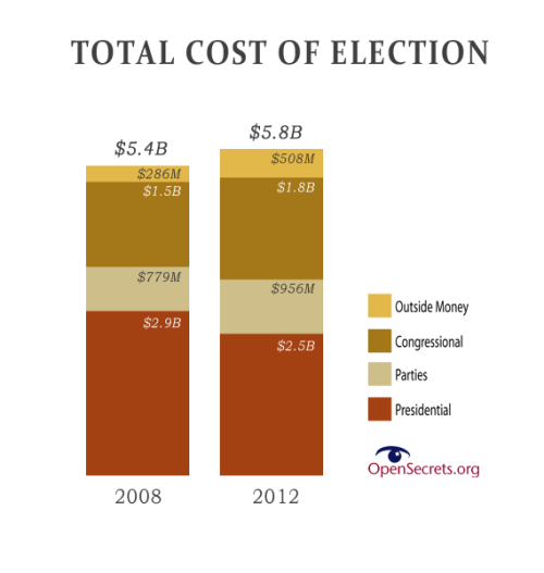 source2012:  ANALYSIS: 2012 election will cost $5.8 BILLION — our most expensive yet | OpenSecrets.org  The 2012 presidential and congressional elections will be the most expensive on record, the nonpartisan Center for Responsive Politics estimates. The Center predicts, based on data from 18 months of fundraising and spending, that the elections will cost $5.8 billion, an increase of 7 percent from the 2008 cost of $5.4 billion.  So far overall in the first 18 months of the 2012 cycle, $2.2 billion has been spent, compared with $2.4 billion in 2008. The presidential race by itself will cost about $2.5 billion, the Center predicts, in funds laid out by the candidates, Democratic and Republican party committees and outside spending groups.