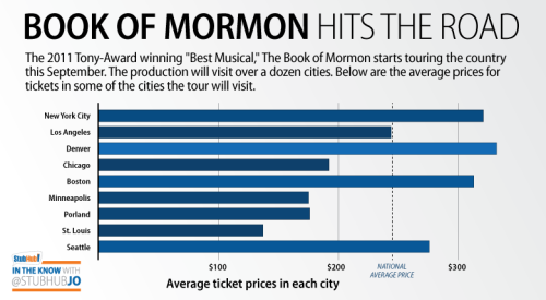 Average ticket prices in cities across the United States for The Book of Mormon.