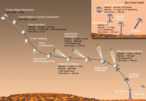 Mars Curiosity lander will break into the Martian atmosphere with a scheduled decent August 6th. NASA is using a parachute and then a crazy risky rocket propelled crane to lower the lander onto the surface. Stay tuned! It will be exciting.