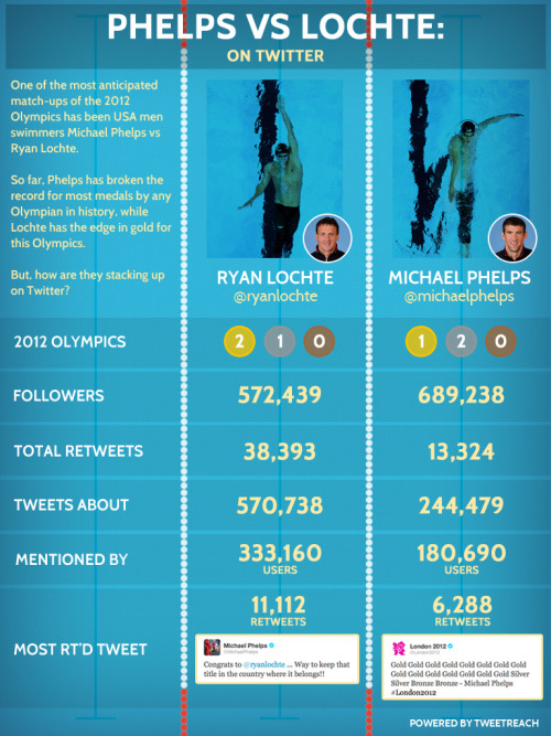 They came, they swam, they tweeted: Phelps vs. Lochte on Twitter  One of our favorite stories from the 2012 London Olympics has been the rivalry between U.S. swimmers Michael Phelps and Ryan Lochte… Since we've heard so much about how the men compare in the pool, we thought we'd take a look at how Michael Phelps and Ryan Lochte have fared on Twitter so far during the games.