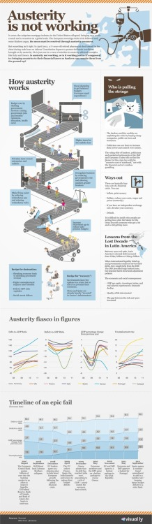 reasonmagazine:  Austerity Has Been An Epic Failure [INFOGRAPHIC] Reason on the Euro Crisis