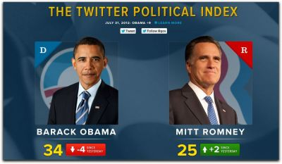 The Twitter Political Index Via Twitter:  Today, we're launching the Twitter Political Index, a daily measurement of Twitter users' feelings towards the candidates as expressed in nearly two million Tweets each week… …Each day, the Index evaluates and weighs the sentiment of Tweets mentioning Obama or Romney relative to the more than 400 million Tweets sent on all other topics. For example, a score of 73 for a candidate indicates that Tweets containing their name or account name are on average more positive than 73 percent of all Tweets. Just as new technologies like radar and satellite joined the thermometer and barometer to give forecasters a more complete picture of the weather, so too can the Index join traditional methods like surveys and focus groups to tell a fuller story of political forecasts. It lends new insight into the feelings of the electorate, but is not intended to replace traditional polling — rather, it reinforces it. For example, the trend in Twitter Political Index scores for President Obama over the last two years often parallel his approval ratings from Gallup, frequently even hinting at where the poll numbers are headed. But what's more interesting are the periods when these data sets do not align, like when his daily scores following the raid that killed Osama bin Laden dropped off more quickly than his poll numbers, as the Twitter conversation returned to being more focused on economic issues. By illustrating instances when unprompted, natural conversation deviates from responses to specific survey questions, the Twitter Political Index helps capture the nuances of public opinion.  Twitter's @gov team is creating the Index with two polling firms and data analysts from Topsy. Image: Partial screenshot of the Twitter Political Index.