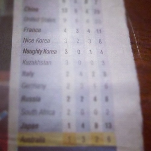 Nice Korea & Naughty Korea? is that an official term? haha #korea #southkorea #northkorea #olymics #olympicmedaltally #london2012 #nicekorea #naughtykorea #gold #silver #bronze #epicfail #fail (Taken with Instagram)
