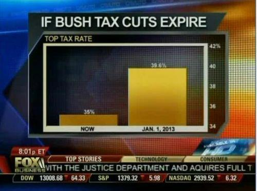 motherjones:  ilovecharts:  Super misleading chart from Fox News. A 4.6% increase looks astronomical but is miniscule compared to historical levels -chaddyr23 This is why I love you guys.