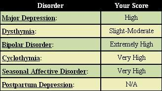 My depression test ._.