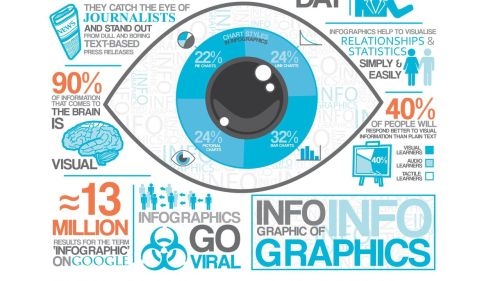 Your Brand Can't Skimp on Visuals - Social Media Giants and Mere Humans Demand Them Are you on Facebook? Twitter? Then you know full well how much competition exists for every second of your day in the social sphere.  Throw in frequent e-mail checking and simultaneous device use, and we have a landscape where grabbing – and keeping – user attention is harder than ever. This onslaught is quite possibly re-wiring our brains, reducing attention spans by more than 50% in the last 10 years. How can brands cut through social noise? The answer is simple: Content that is VISUAL, CREATIVE and ORIGINAL is what gets people talking - and (what you really need) sharing. You probably already know this intuitively (just think of what you click on when you scroll through your news feeds). But the proof is in the data. Across industries, rich media (photos, videos) is far more likely to be shared on Facebook than status updates or links alone. But it's not just about natural preference for visuals.  Facebook Timeline and EdgeRank are giving increasing weight to visual content. Twitter too, has begun to place a higher emphasis on images, debuting user galleries last year, and serving up photos in hashtag search results. And then there's Pinterest (no clarification needed). So go ahead. Use a graphic designer. Combine graphics, data and messaging that people will want to share around the web. That'll give your content – and your brand - legs. -Marta Grecchi, strategist