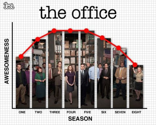 ilovecharts:  TV Seasons By Quality  Seasons 1 and 2 should be a bit higher, and season eight should be way lower. (The rest of this article is pretty good, too.)