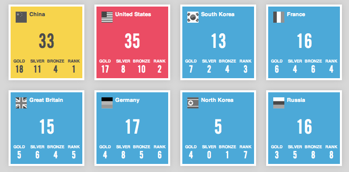 Medal Count - Simple 2012 Olympics medal counter by Animal
