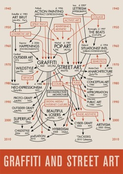 ilovecharts:  Charting The History of Graffiti and Street Art (1940-2010)