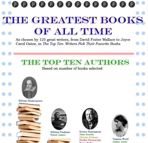 flavorpill:  Flavorwire infographic: the greatest books of all time