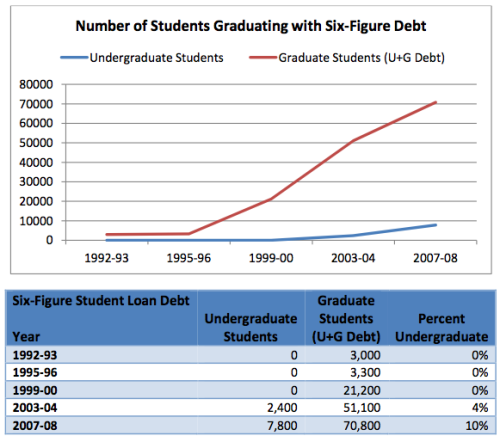 What Can We Learn From Students With More Than $100,000 In Student Loan Debt?  The average student graduates college with around $22,000 to $27,000 in debt. A vast majority of the students with six-figure debt pursue various professional degrees; According to Kantrowitz, 36.2 percent of law school graduates and 49.0 percent of medical school graduates graduated with six-figure debt. Nearly three-quarters of undergraduates graduating with six-figure student loan debt come out of non-profit colleges, 24 percent came from public colleges and another 3 percent came from for-profits. Unsurprisingly, students from high-income families are less likely to come out with these extreme student debt levels. Yet, low-income students are also less likely to graduate with six-figure debt levels than students from middle-income households. This is likely to have a connection to poor students being eligible for more need-based aid; including scholarships, subsidized student loans and Pell grants. A similar case plays out for veterans; presumably because they have generous benefits from the government to help pay for college, very few come out with six-figure debt. Students who borrow from private student loan programs are more likely to graduate with six-figure student loan debt, Kantrowitz found. Private loans only make up about 15 percent of the student loan market, but these private lenders reported to be providing 592 percent more in 2007-08 than they did a decade earlier. Private loans were also flagged in a recent Consumer Financial Protection Bureau study as mimicking trends of the subprime housing crisis which helped bring about the Great Recession.  Read more at HuffPost College