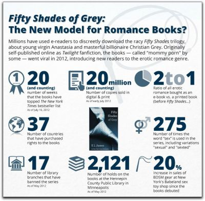Fifty Shades of Romance Novels Romance novels are a $1.4 billion industry and in this detail from a larger visualization of the genre we get a closer look at the Fifty Shades of Grey phenomenon. The rise of e-readers is interesting. Twice as many people are satisfying their smutty pleasures with ebooks than with a printed book. Speaking of which, hats off to the 2,121 Minneapolis readers who've put a hold on the book at the library. Image: Detail from The Evolution of the Romance Novel, via PBS/POV.