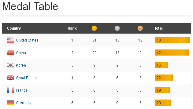 A look at the current medal count: Team USA is now leading in overall medals (43) and gold medals (21), ahead of China at 42 overall medals and 20 gold medals. FULL COVERAGE: See the full medal count chart here