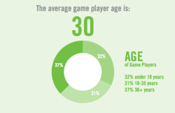 8bitfuture:  Average US gamer is 30 years old. Also interesting to see that there's more gamers aged 36 or over than there are under 18 years old. The statistics come from the Entertainment Software Association, which conducts one of the most comprehensive surveys of the US video game market. Also released figures include: Consumers spent $24.75 billion on video games, hardware and accessories in 2011. The average game player is 30 years old and has been playing games for 12 years.  Forty-seven percent of all game players are women. Thirty-three percent of gamers play games on their smartphones 25 percent play games on their handheld device.