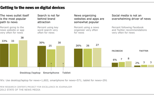 The migration of audiences toward digital news advanced to a new level in 2011 and early 2012, the era of mobile and multidigital devices. More than three-quarters of U.S. adults own laptop or desktop computers, a number that has been stable for some years.1 Now, in addition, 44% of adults own a smartphone, and the number of tablet owners grew by about 50% since the summer of 2011, to 18% of Americans over age 18. (via Mobile Devices and News Consumption: Some Good Signs for Journalism | State of the Media)