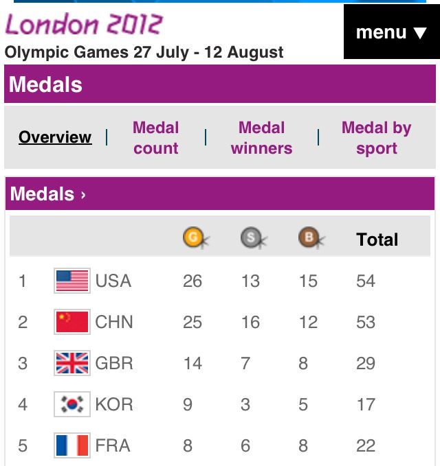 Olympics Medal Count: Day 8 Team GB killed it in track and field last night with Mo Farah, Jess Ennis, and Greg Rutherford snagging Gold. Team US is still in the lead! Let's see what they do today.