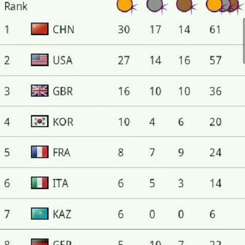 #Olympicgames #Kazakhstan #medals #london2012  (Taken with Instagram)
