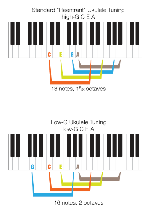Range comparison, re-entrant ukulele tuning (high G) versus Low G for typical soprano ukulele. You can see that a low G string extends your range by five extra notes (G, Ab, A Bb, & B). (Note: Range mapped onto a piano keyboard because, even if you don't play, it's nice to see relative positions laid out on physical objects — we're visual critters after all. The black keys are the sharps and flats.) (graphics from a never completed video I'd begun over a year ago. Sigh. Perhaps some day… )
