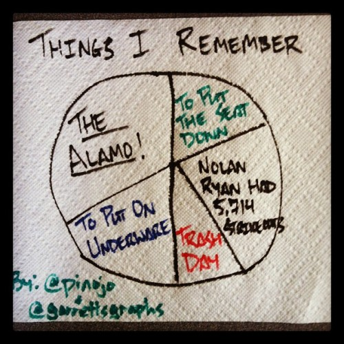My #graph of Things I Remember (#Alamo #NolanRyan #trash #toiletseat) (Taken with Instagram)