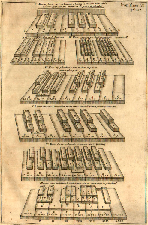 Taken from Athanasius Kircher, Musurgia Universalis.