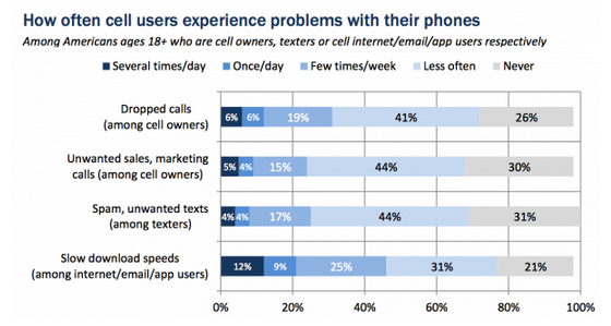 searchengineland:  Pew Catalogs Mobile Phone Frustrations: Spam, Telemarketing, Slow Download Speeds  In an April survey of just under 2,000 US adults the Pew Internet & American Life Project asked about problems and frustrations with mobile phone service and experiences. The problems explored in the survey included dropped calls, telemarketing, SMS spam and slow downloads.