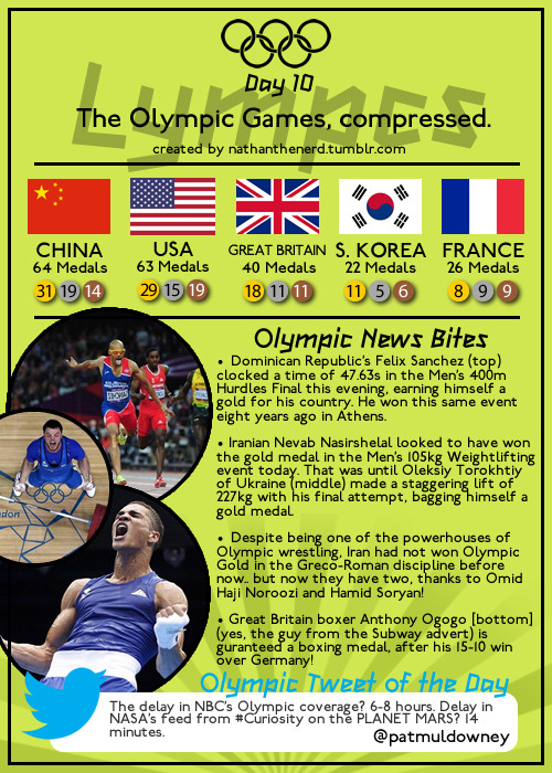 Lympcs - The Olympic Games, compressed.↳ Day Ten - Monday 6th August 2012