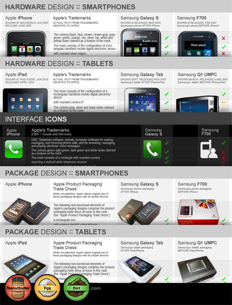 Apple vs. Samsung: A Visual Guide to Apple's IP Claims: Hardware, Icons & Packaging  There are plenty of ways to design a phone, and nothing before the iPhone could have possibly been mistaken for an iPhone. You can put an LG Prada next to an iPhone and make a case for Apple copying some of their design aspects, but you would never mistake the iPhone for the Prada; and that's what this lawsuit is about…  Says it all, really. The packaging one is particularly damning, but honestly, they all are, and it was always obvious to anyone and everyone who even remotely followed Tech from 2009 onwards. It's pathetic, really. In case anyone needed reminding. Fuck Samsung.