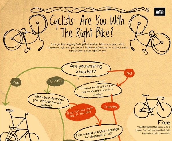 Are You With The Right Bike?