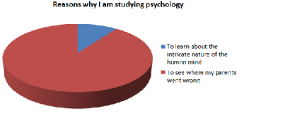 psychcomedy:  Who really majors in Psychology for the blue side anyway?