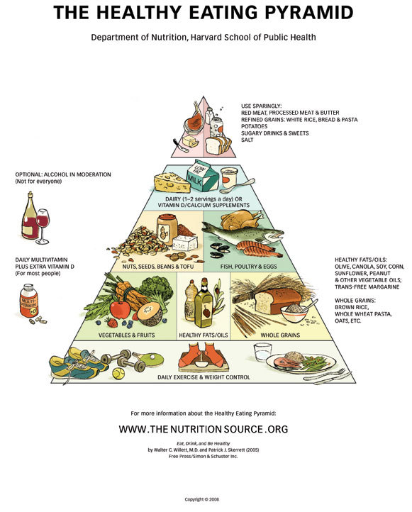 leanmeantoned:  Updated Nutrition Pyramid via The Harvard School of Public Health