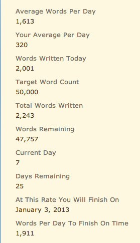 Yeah!! I got 2001 words done. Even though there is a chance that I lost the 242 words to the laptop gremlins, I'm still considering them a part of this Nano project. I'm also not sure why I was so hesitant to type on my desktop. Ommwriter takes up the full screen so I'm not tempted to dilly dally online, and I felt compelled to keep writing as my chair is incredibly uncomfortable.  Thanks for the words of encouragement!!  47,757 words to go.