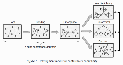 Development model for conference's community | Development Patterns of Scientific Communities in Technology Enhanced Learning