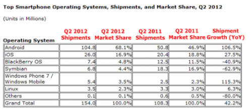 (via Android, iOS now Power Record 85% of Shipped Smartphones: Report)