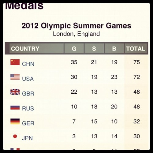 Who will end the Olympics with the most medals and gold? #olympics #goldmedals #london2012 #teamusa (Taken with Instagram)