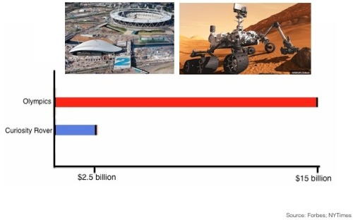 How much it costs to throw the Olympics vs. How much it costs to go to Mars. (via The Atlantic Wire)