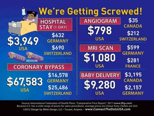 (Chart) The U.S. spends more on health care than any other industrialized nation for lesser quality care.  30% of all personal bankruptcies in the U.S. are a result of medical bills. But the American health insurance industry and the pharmaceutical corporations rake in more profits than anywhere on Earth. In America, the few prosper because the many suffer …